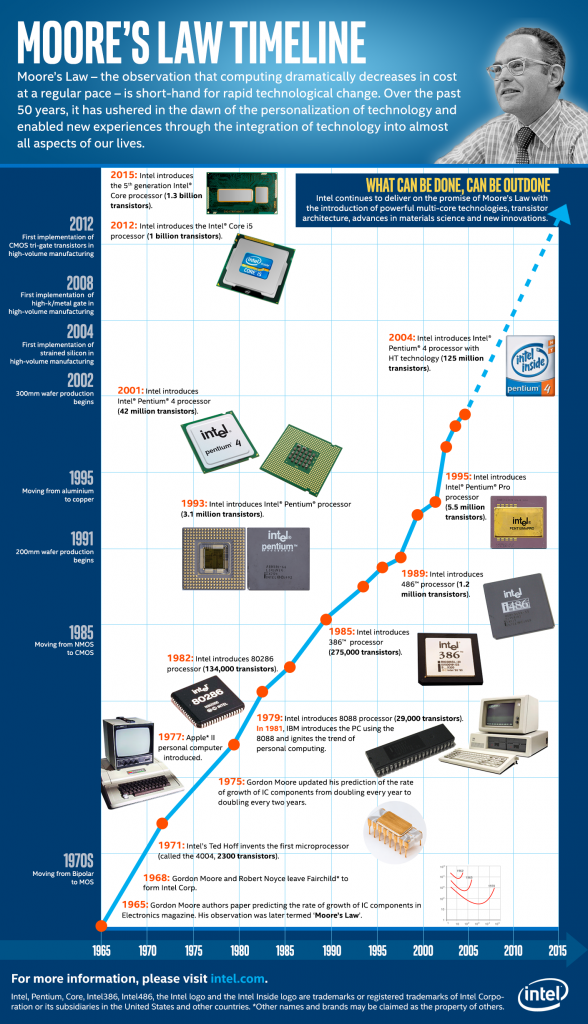 Intel Moores Law Timeline